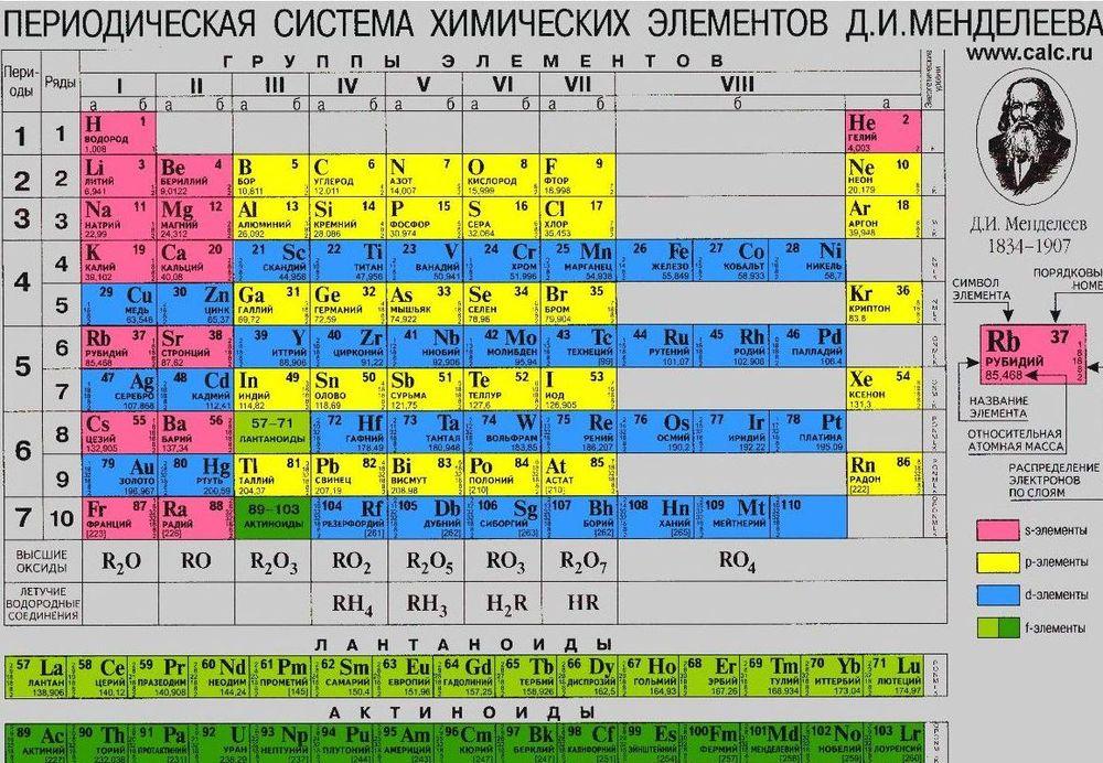 переодическая система или таблица